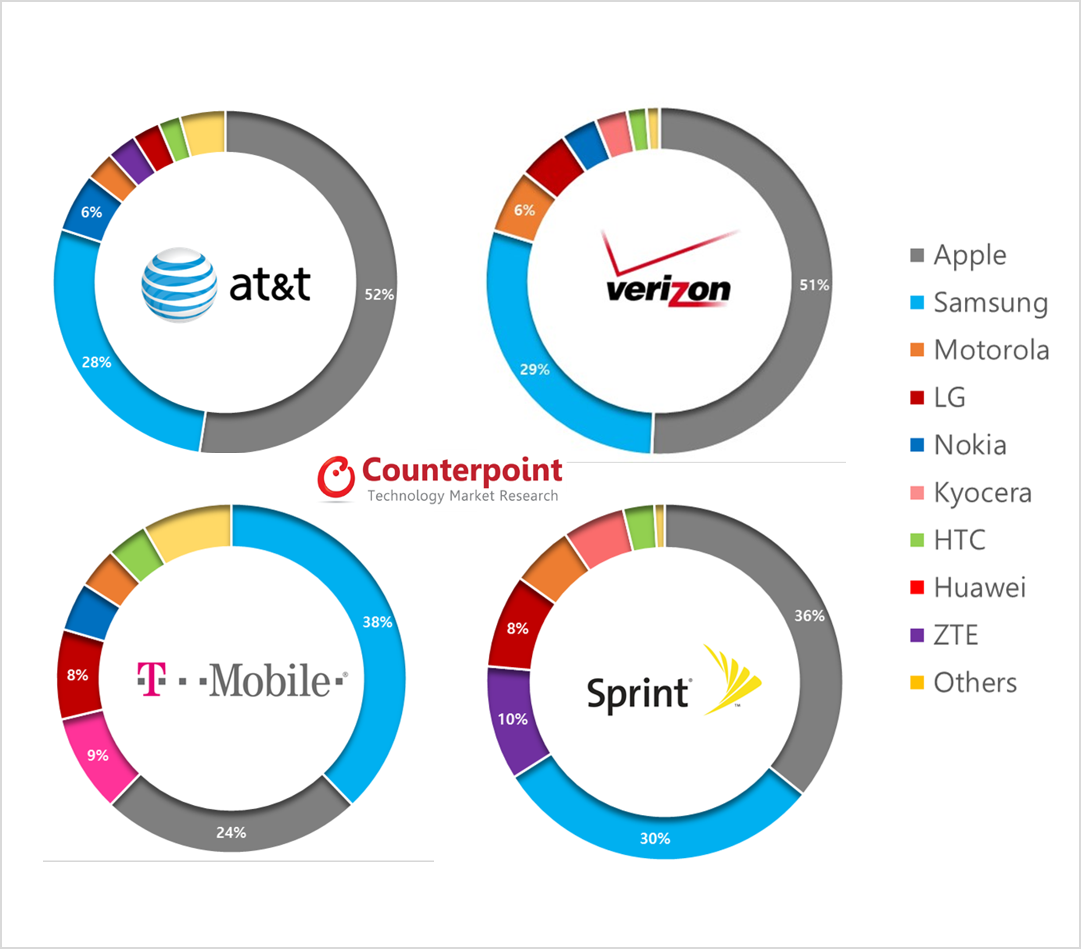 cell phone companies market share