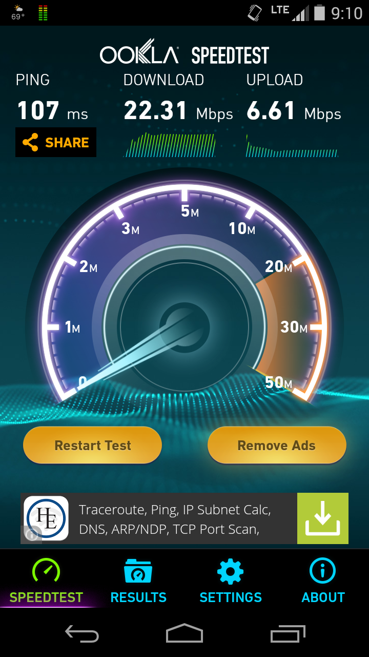 Speedtest results for Consumer Cellular?