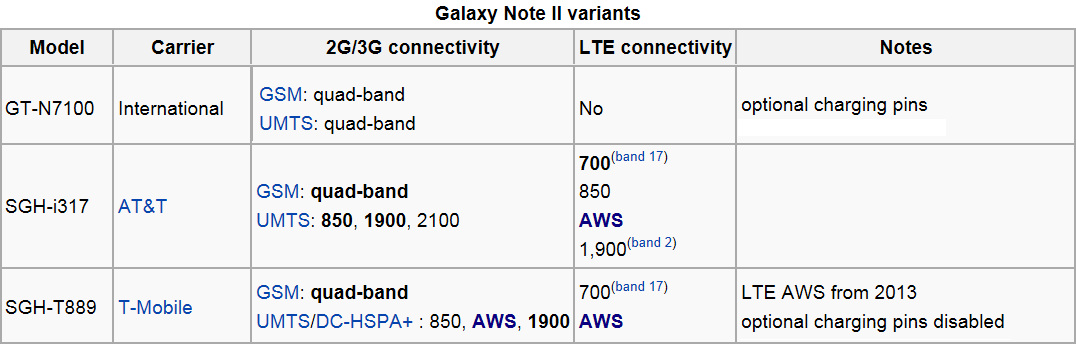 Name:  Galaxy Note 2 variants.png Views: 1186 Size:  29.7 KB